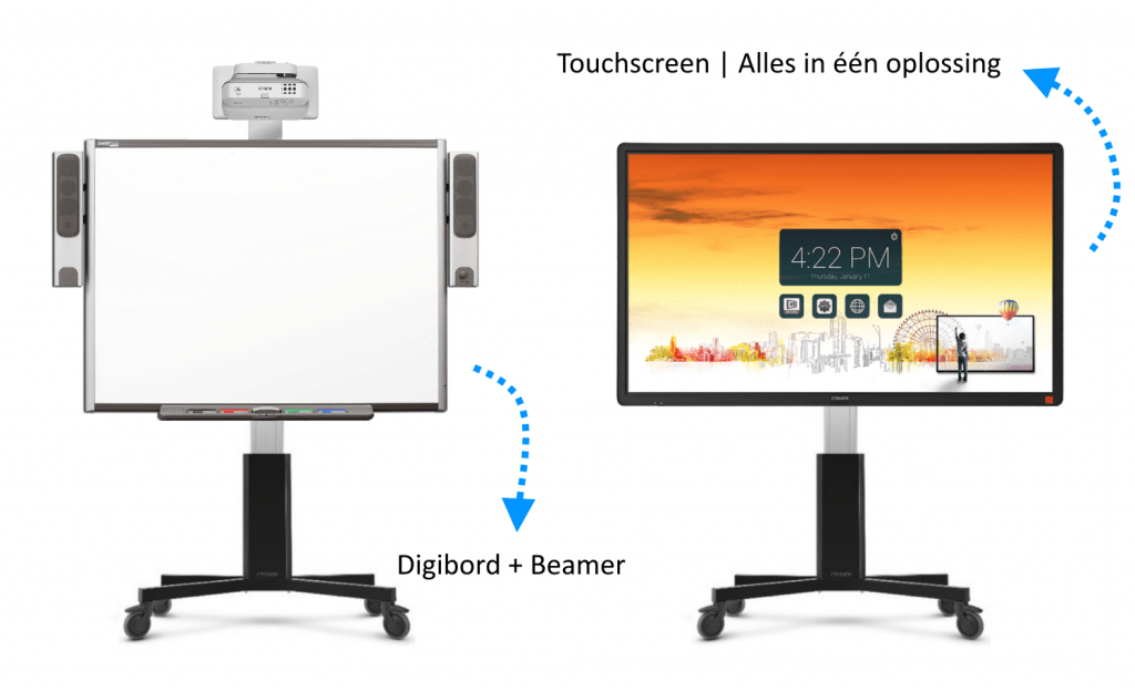 digibord of touchscreen tv