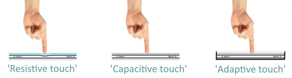 Wat is een touchscreen